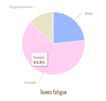 gender fatigue